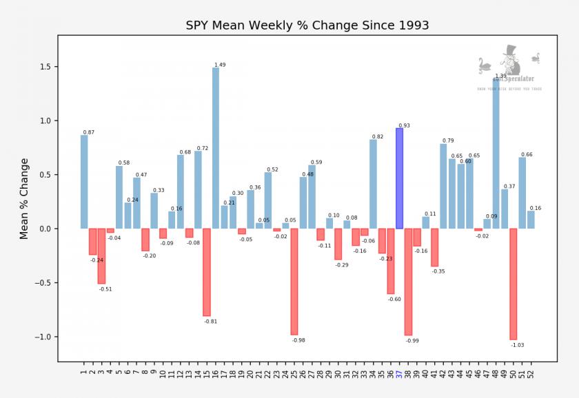 SPY_weekly_change_stats_b