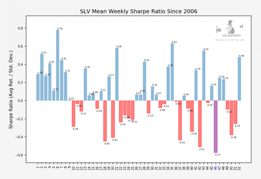 SLV_weekly_sharpe_stats