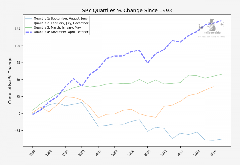 SPY_monthly_quantile_stats