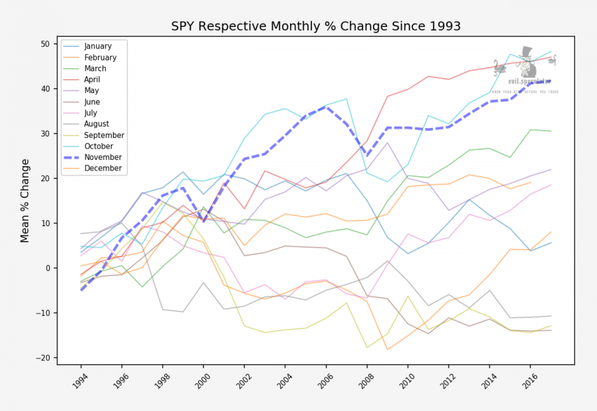 SPY_monthly_respective_stats