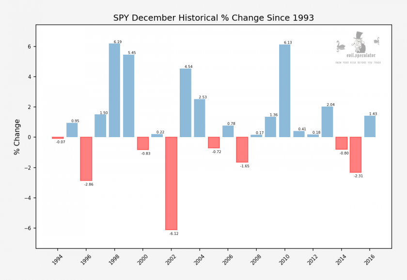 SPY_next_month_historical_performance