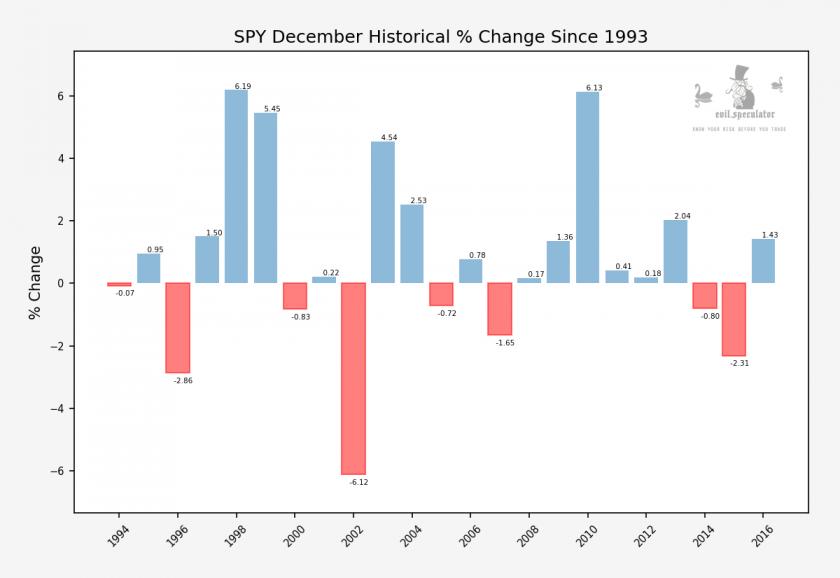 SPY_next_month_historical_performance