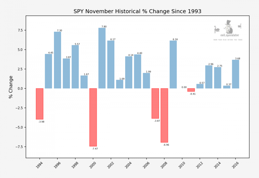SPY_this_month_historical_performance