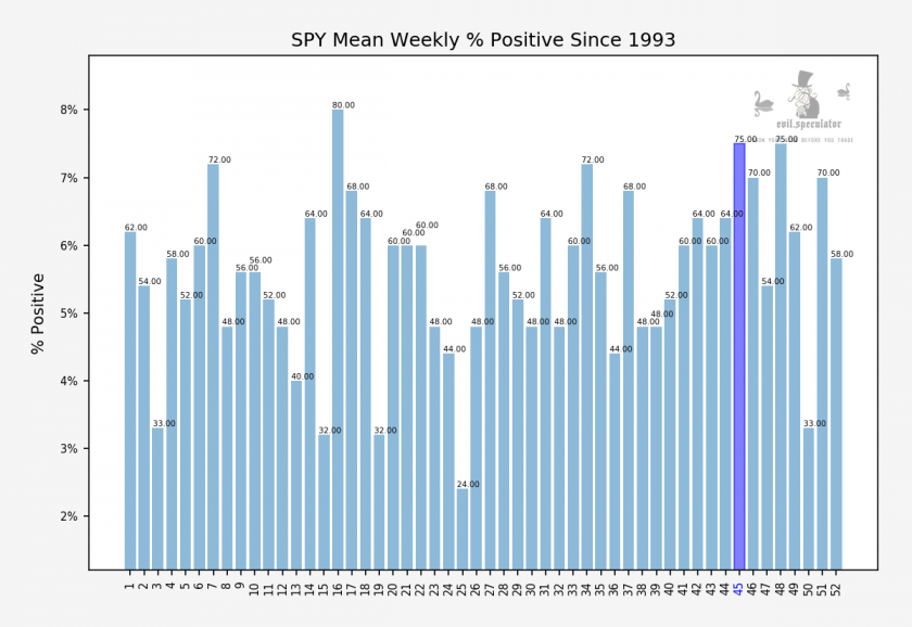 SPY_weekly_percent_positive_stats