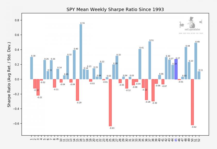 SPY_weekly_sharpe_stats