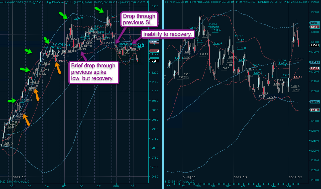 How To Recognize Trend Reversals | Evil Speculator